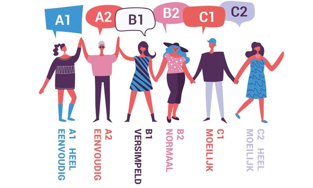 Wat is een taalniveau?